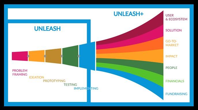 UNLEASH's innovation process