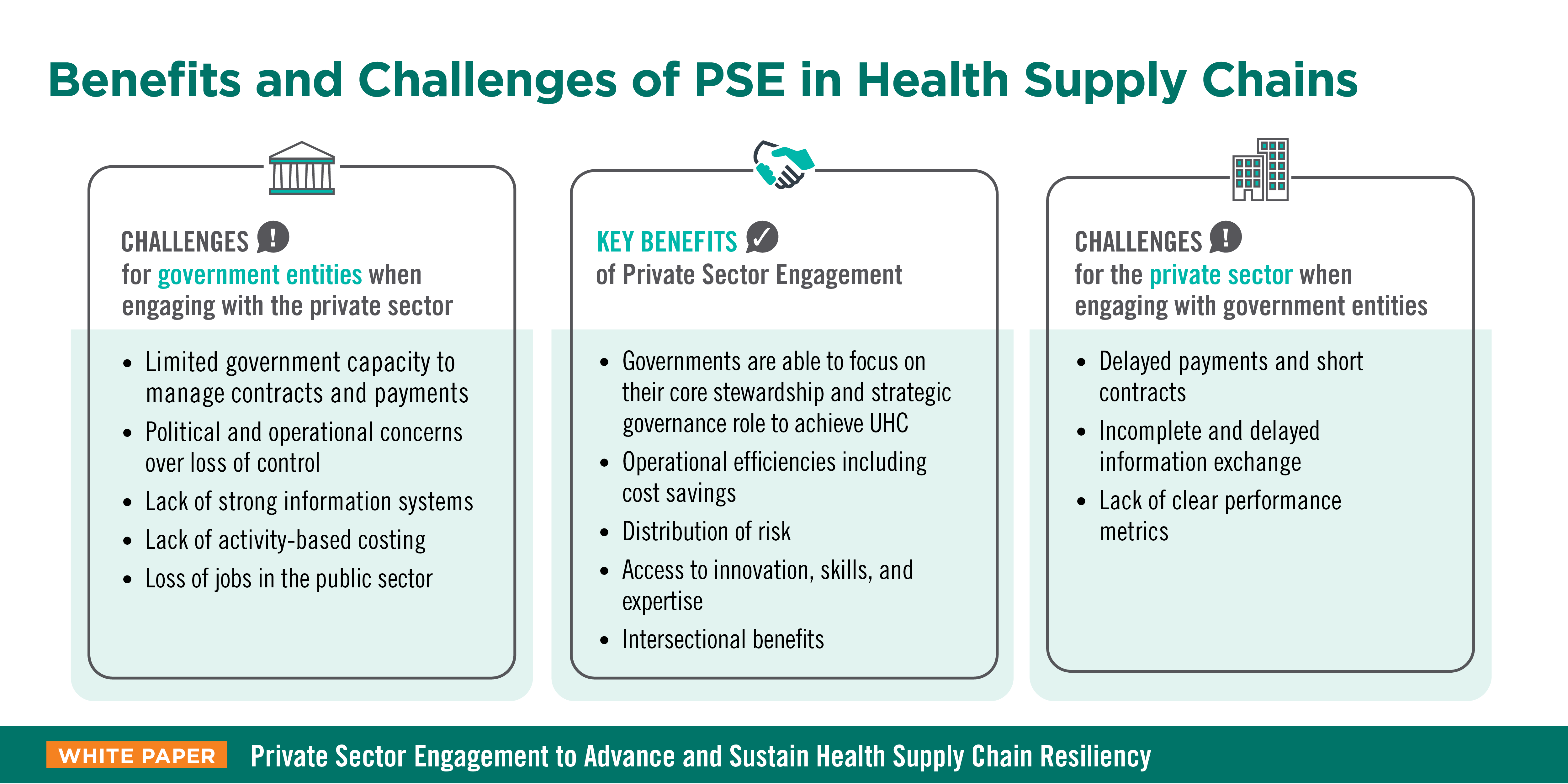 Diagram showing benefits and challenges of PSE.