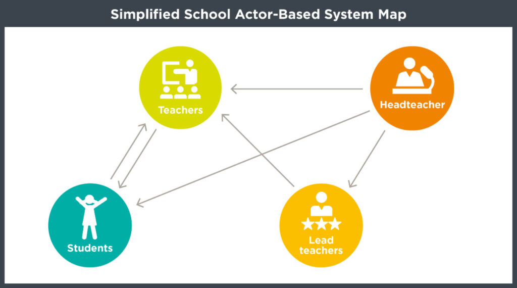 System map showing how different groups within the school system influence each other