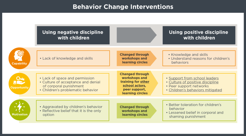 Table showing the behavior change interventions used by the Syria Education Programme